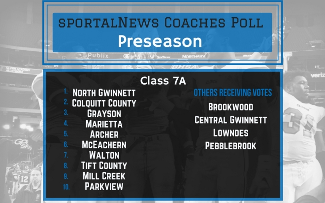 sportalNews Coaches Poll Class 7A Preseason (2)