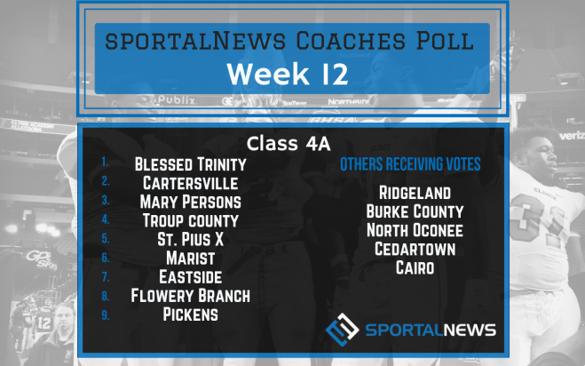 Wk 12 Class 4A sportalNews Coaches Poll